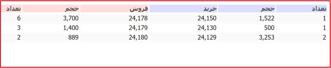 انواع قیمت ها در سایت tsetmc