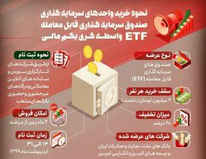 پذیره نویسی صندوق ETF دولتی