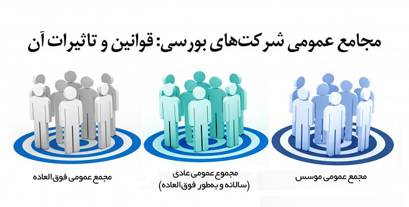 شرکت در مجامع بورسی شرکت ها