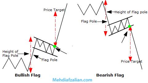 الگوی پرچم